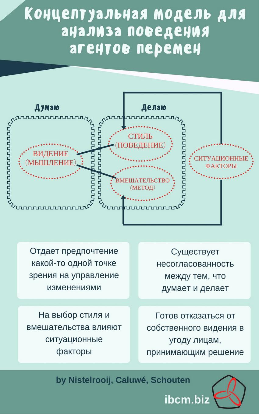 Концептуальная модель для анализа поведения агентов перемен