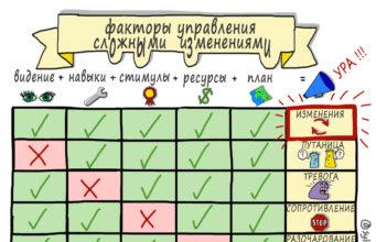 Факторы-управления-сложными-изменениями
