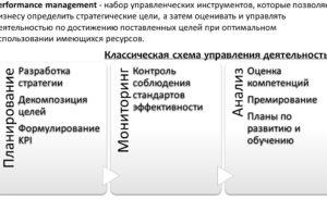 управление эффективностью компании