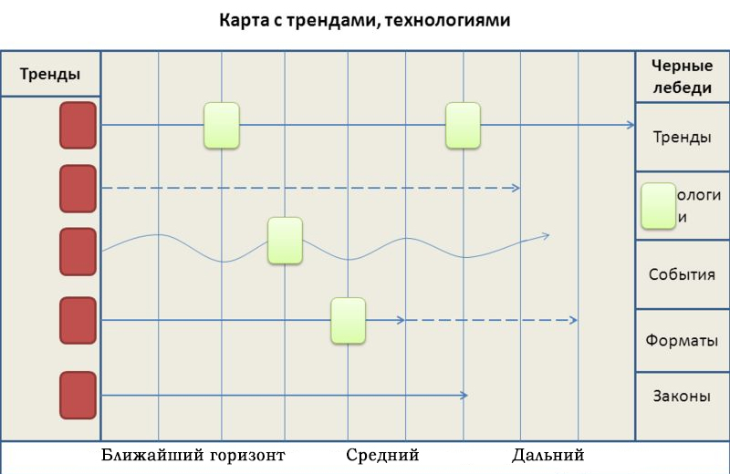 Карта времени с трендами форсайт