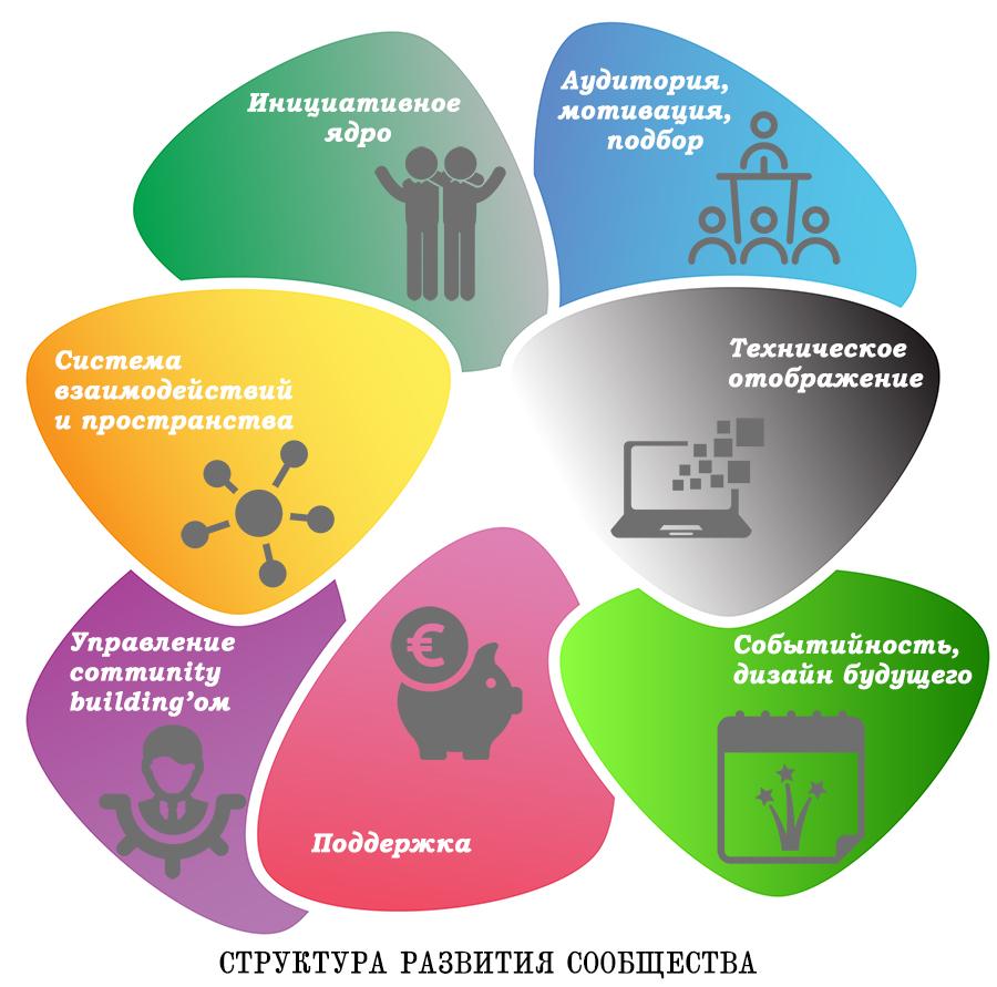 структура проектирования сообщества