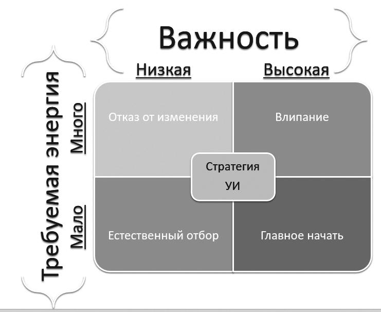 Выбор стратегии управления изменениями.jpg