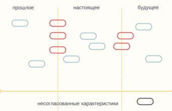 Выравнивание прошлого настоящего будущего Семинар по управлению