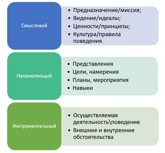 Логические уровни семинар по управлению изменениями