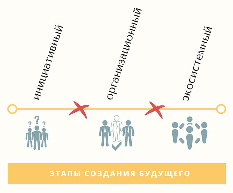 Точки трансформации создания будущего компании Консультант по управлению