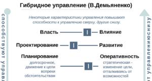 Семинары по управлению организацией