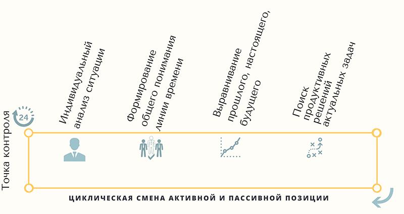 Точки контроля управления изменениями Семинар по управлению