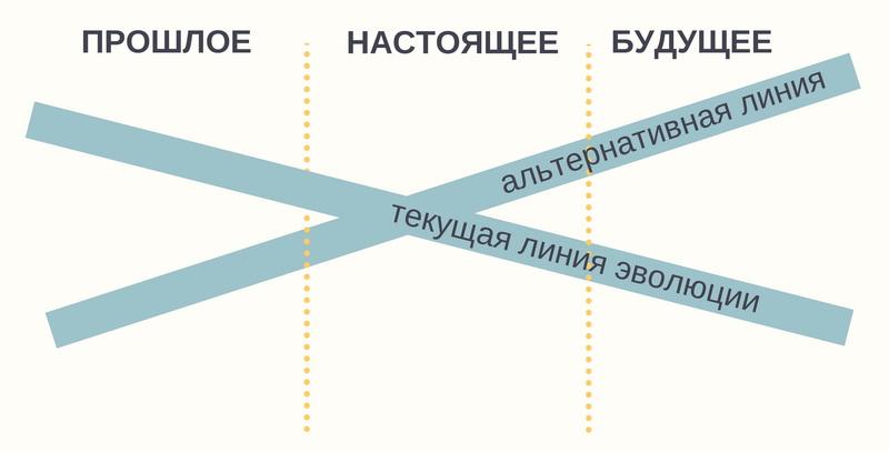 Этапы создания будущего консультант по управлению