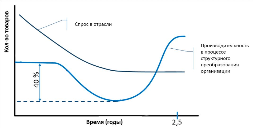 кривая производительности при управлении изменениями