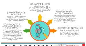 ДНК новатора