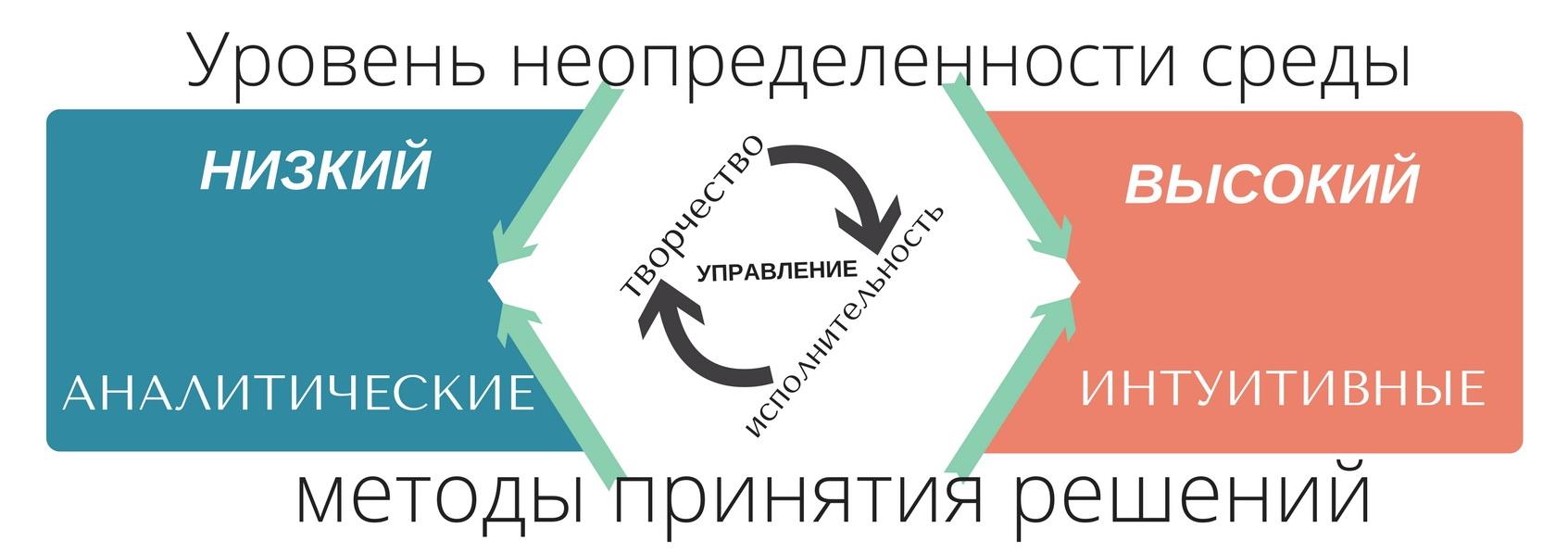 Управление в неопределенной среде