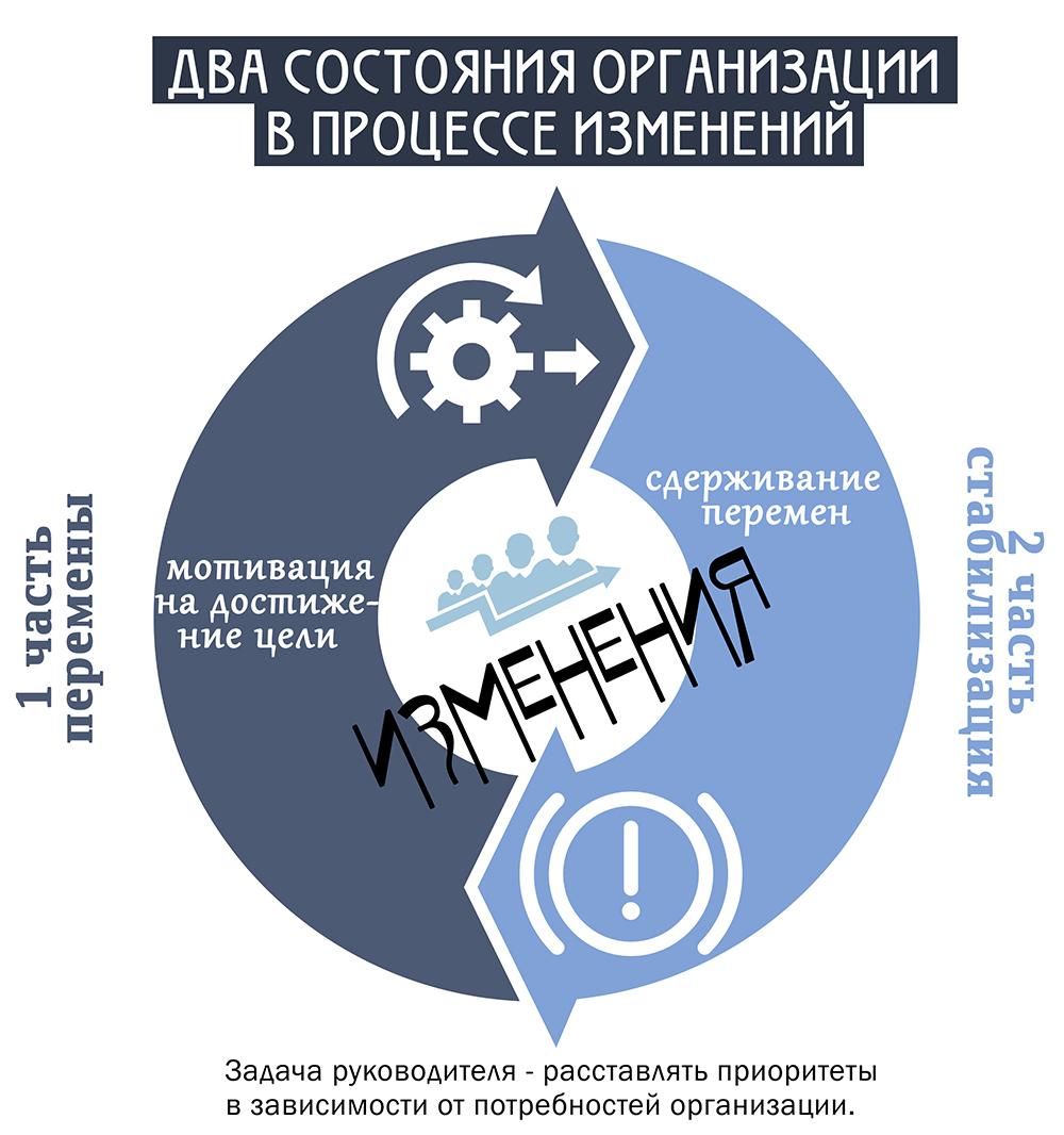Два состояния организации в процессе изменений
