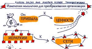 Изменение мышления для преобразования организации