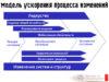 Модель ускорения процесса изменений