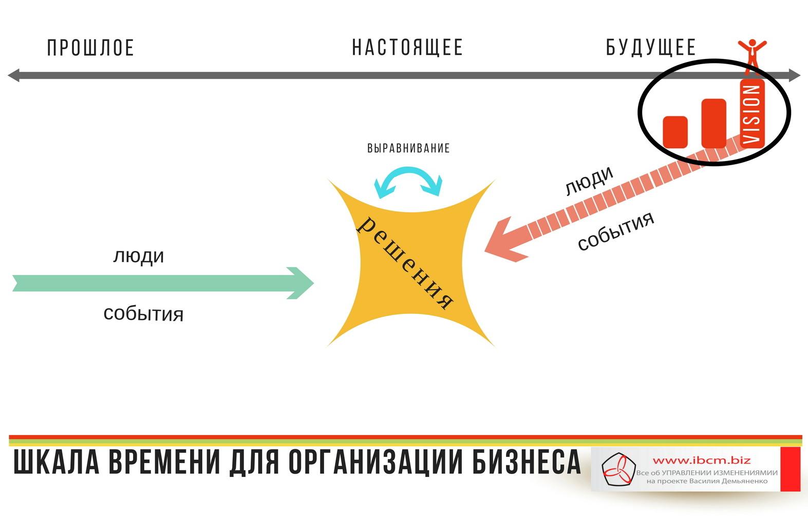 Шкала времени для организации бизнеса