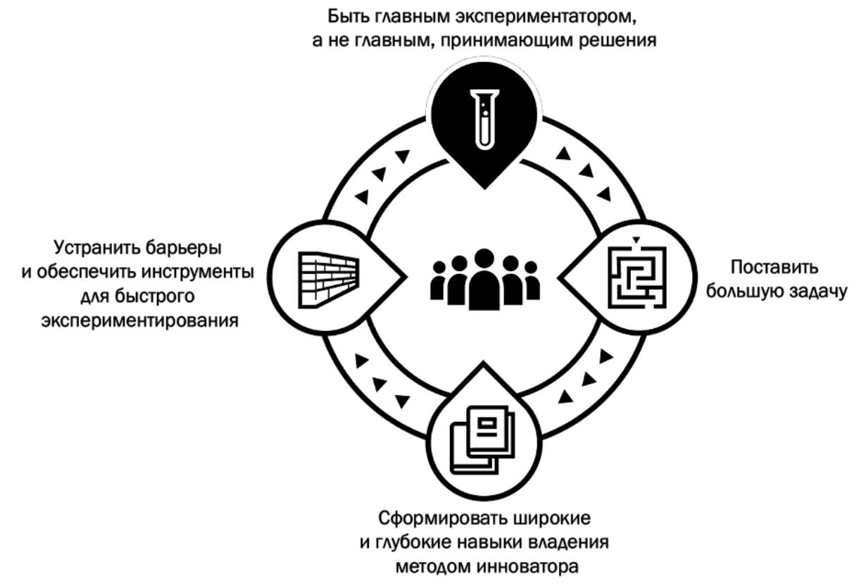 Ключевые роли лидера