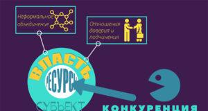 Теория Власти Хазин Щеглов