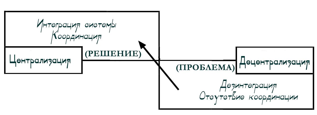 Управление полярностью РЕШЕНИЕ ПРОБЛЕМЫ 2