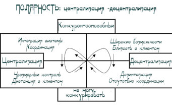 Управление полярностью ЦЕНТРАЛИЗАЦИЯ ДЕЦЕНТРАЛИЗАЦИЯ