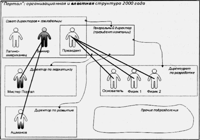 структура власти Хазин