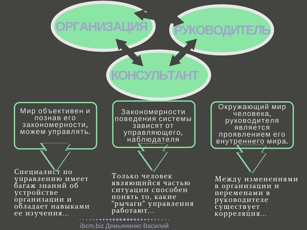 Взаимодействие субъекта и объекта, менеджера и подчиненного, консультанта и руководителя