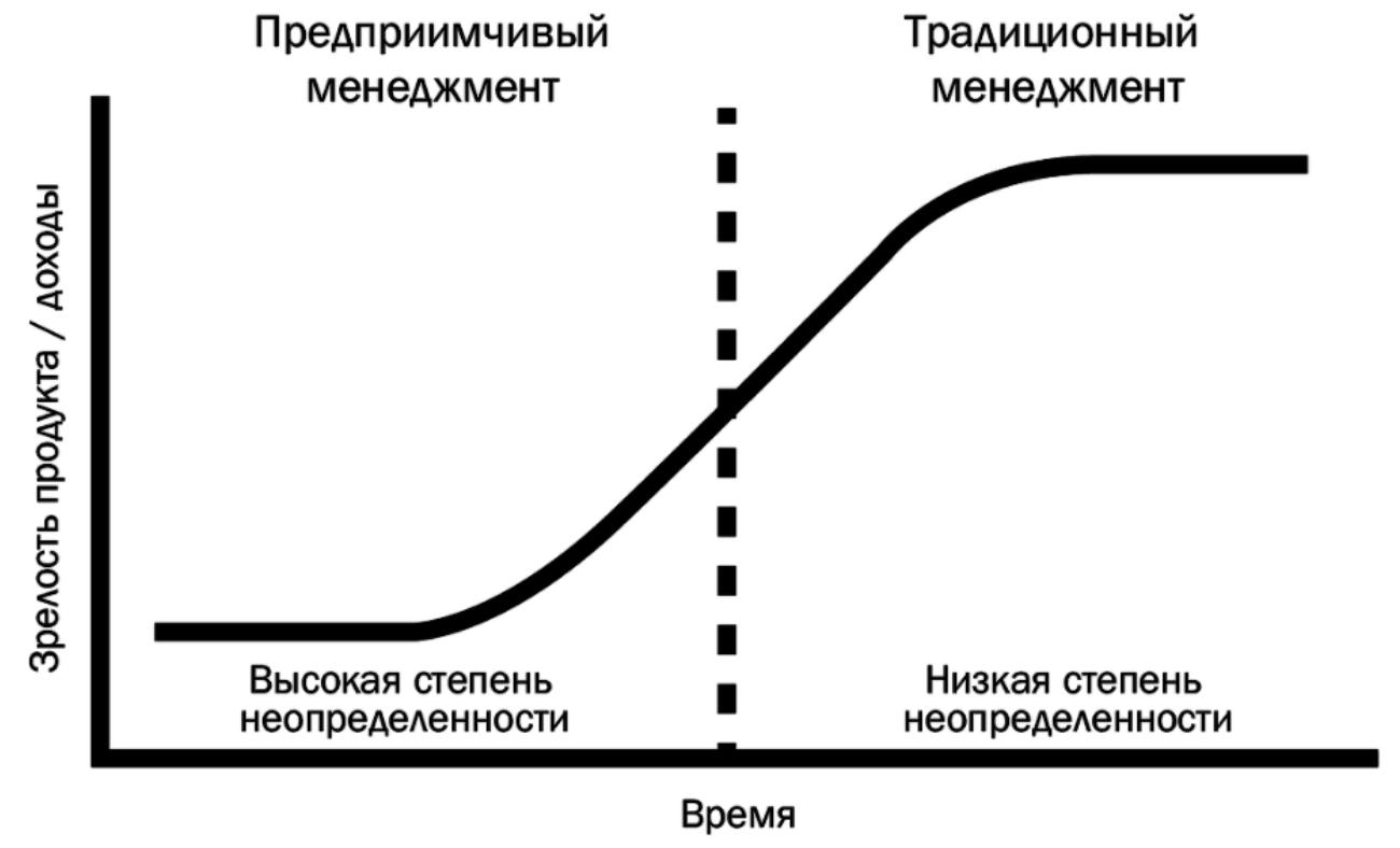 S-кривая и правильный менеджмент