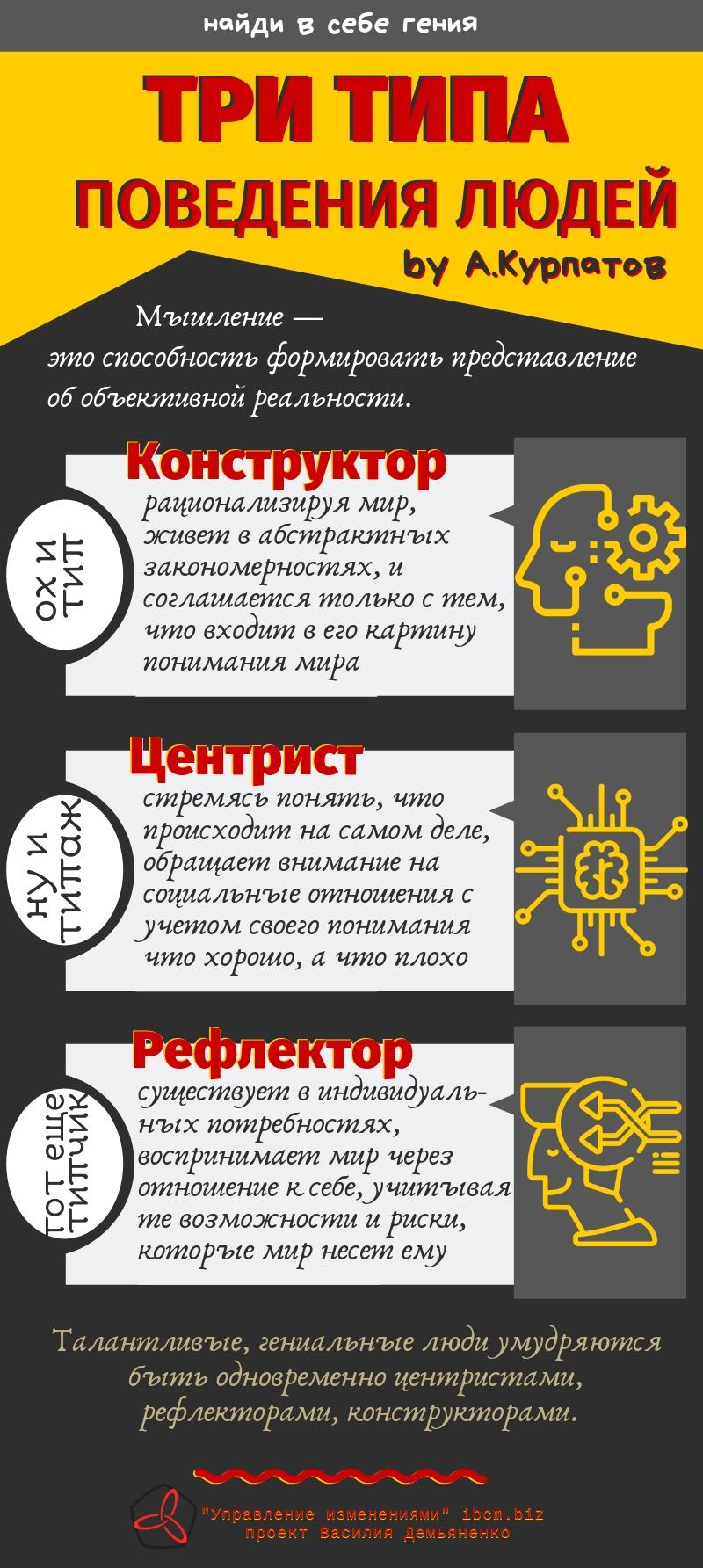 Центристы рефлекторы конструкторы Курпатов