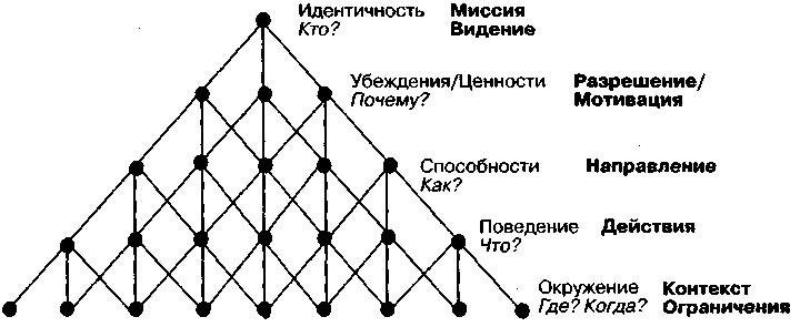 http://ibcm.biz/wp-content/uploads/2018/05/Логические-уровни-Р-Дилтса
