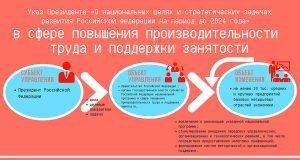 Указ Президента «О национальных целях и стратегических задачах развития Российской Федерации на период до 2024 года» в сфере повышения производительности труда и поддержки занятости