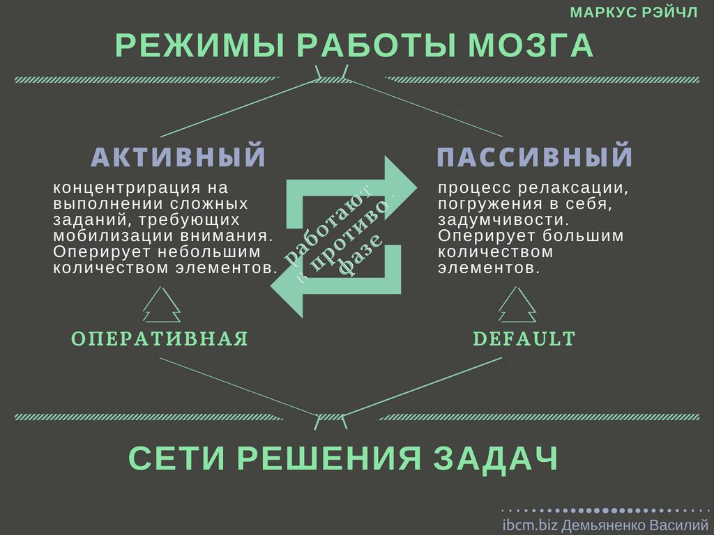 Дефолт-система, режимы работа мозга в клиповом управленческом консалтинге