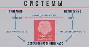 Сравнение линейных и нелинейных синергетических систем