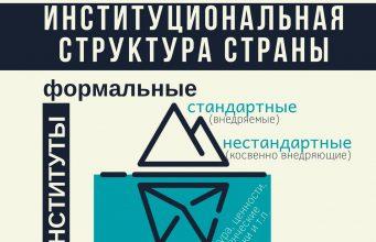 институциональная структура страны