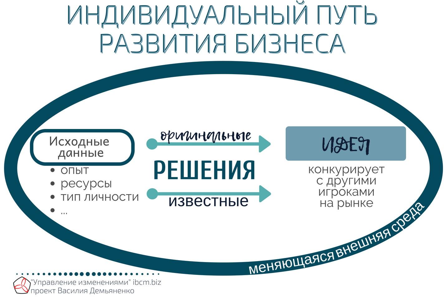 индивидуальный путь развития стартапа