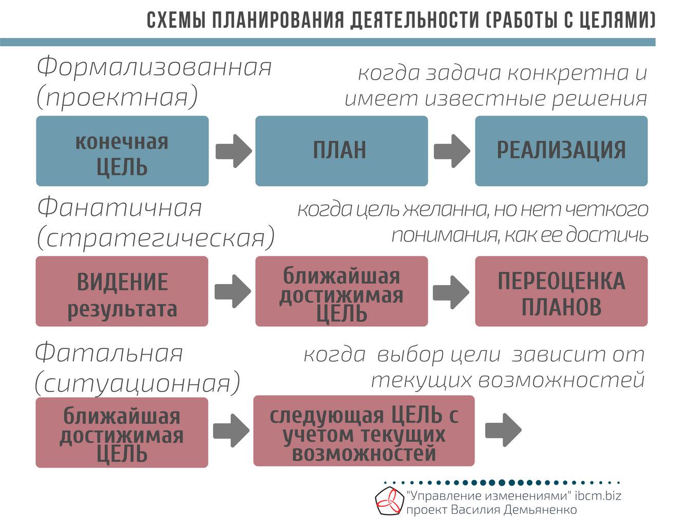 Схемы планирования деятельности работы с целями