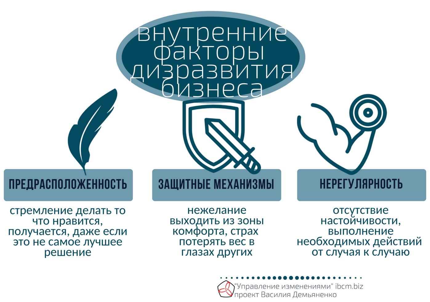 факторы дизразвития бизнеса