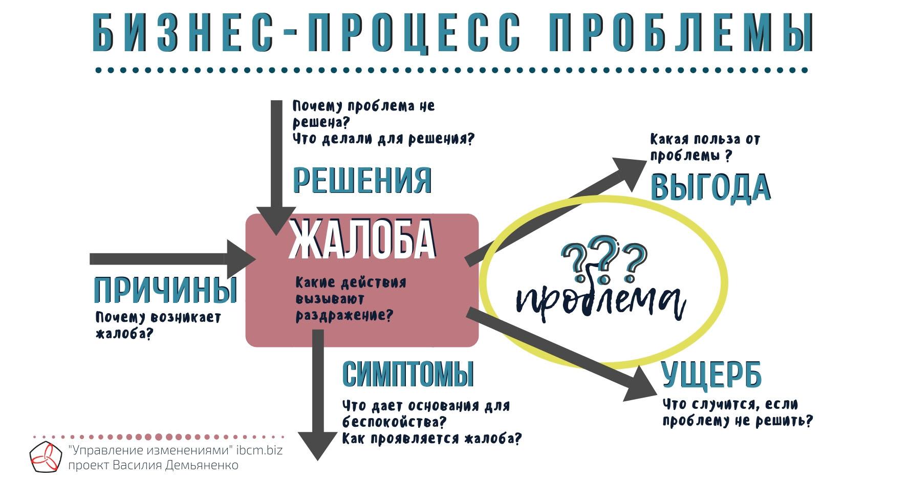 Бизнес-процесс проблемы