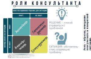 2х2 управленческий консалтинг