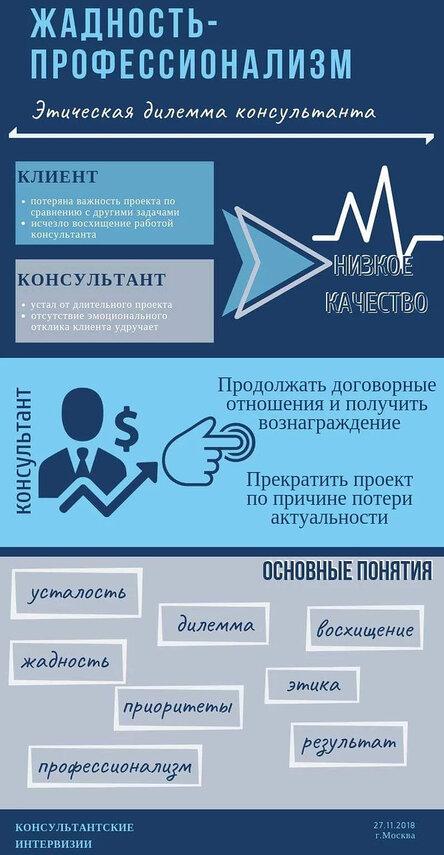 эТИЧЕСКАЯ ДИЛЕММА консультанта - жадность - профессионализм