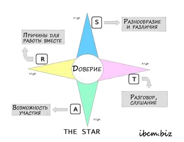 Командообразование по модели Звезды четырехконечной