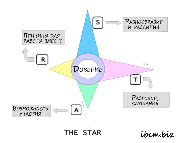 Модель Exploring Generative Relationships: STAR