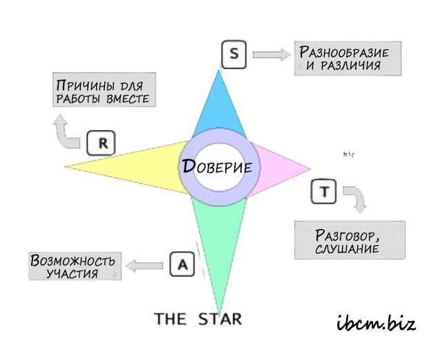 Модель управления командообразованием