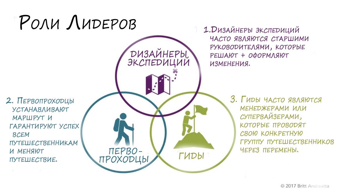 Роли лидеров управления изменениями организацией