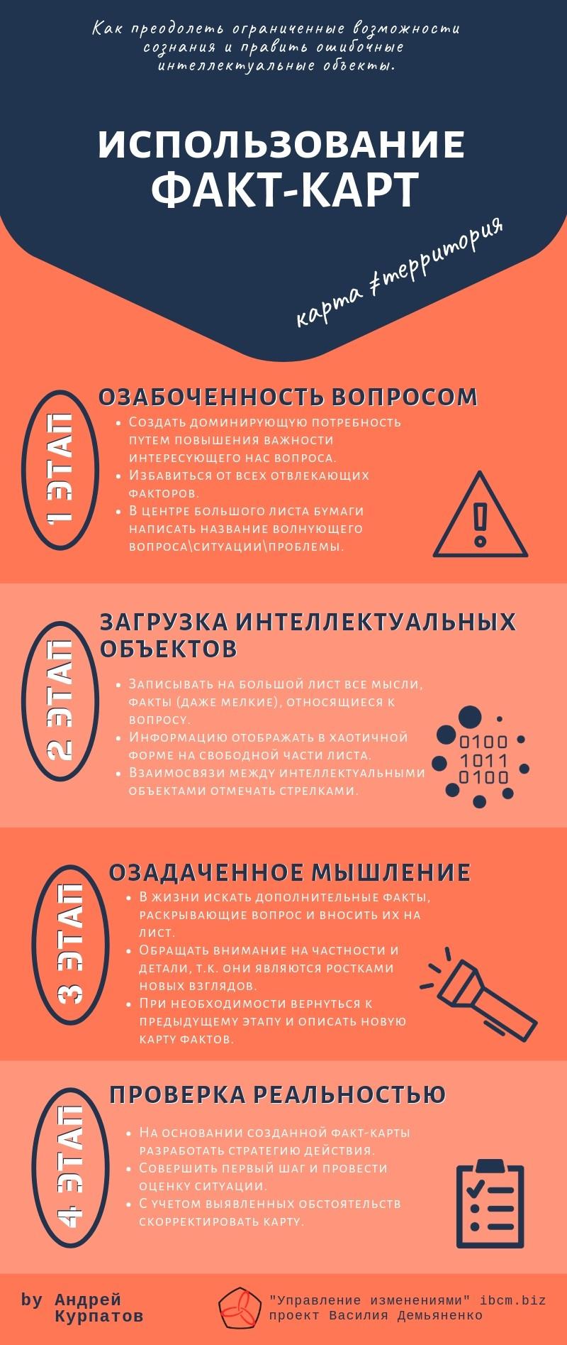 Факт-карты Андрей Курпатов