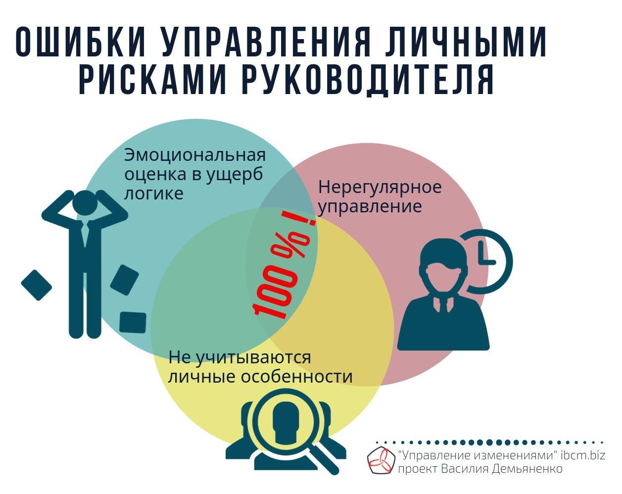 Управление личными рисками руководителя (CEO)