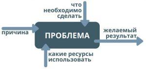 Модель решения проблемы управления