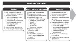 Развитие и управление командой