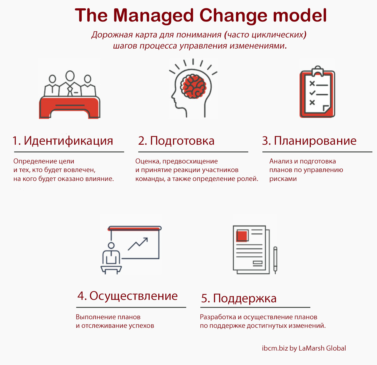 The Managed Change model LaMarsh Global