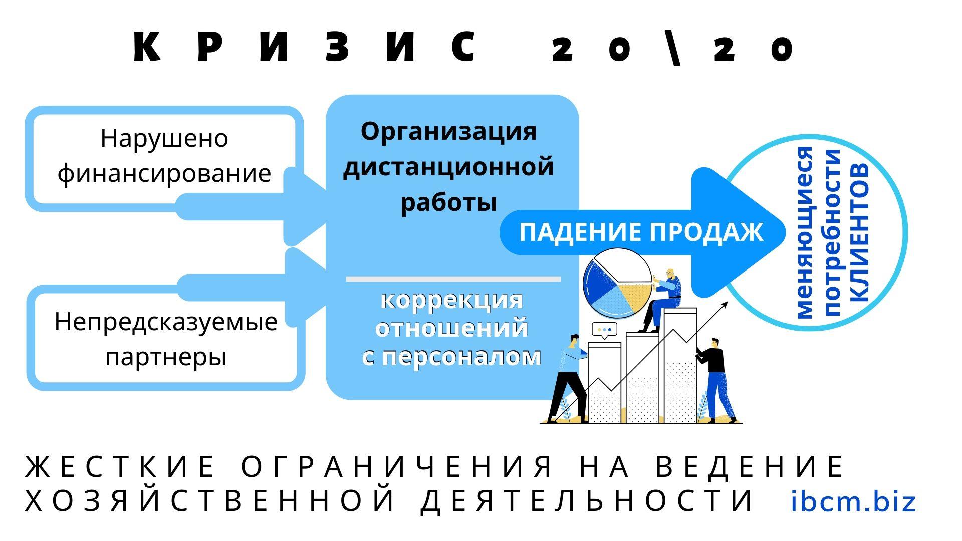 КРИЗИС в бизнесе 2020